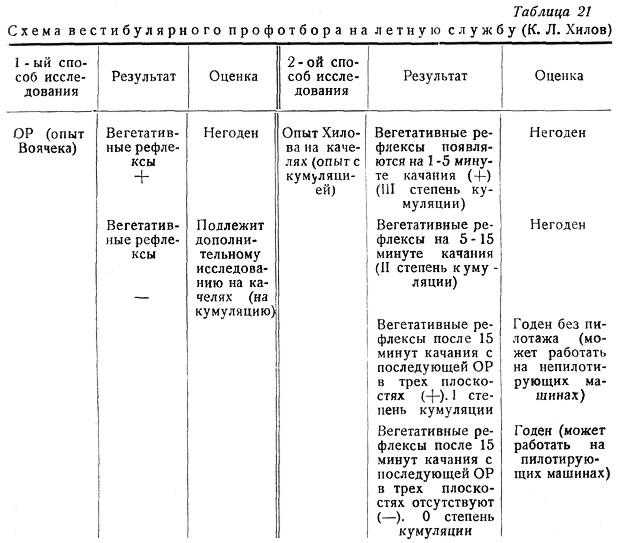 ...по К. Л. Хилову, являются лица, которые выдерживают укачивание (кумуляцию) без появления вегетативных рефлексов в...